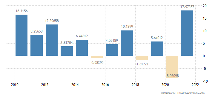 nicaragua exports of goods and services annual percent growth wb data