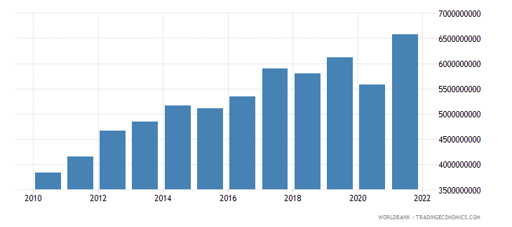 nicaragua exports of goods and services constant 2000 us dollar wb data