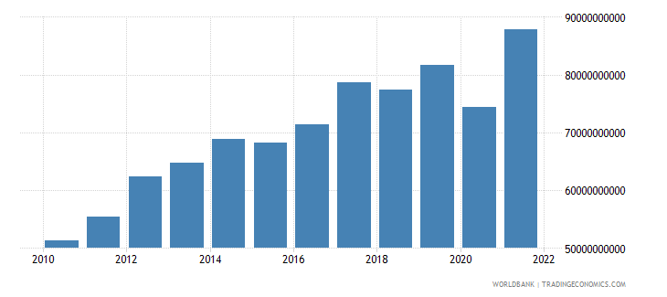 nicaragua exports of goods and services constant lcu wb data