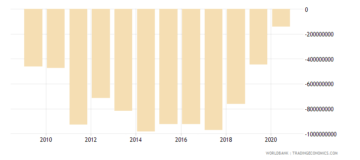 nicaragua foreign direct investment net bop us dollar wb data