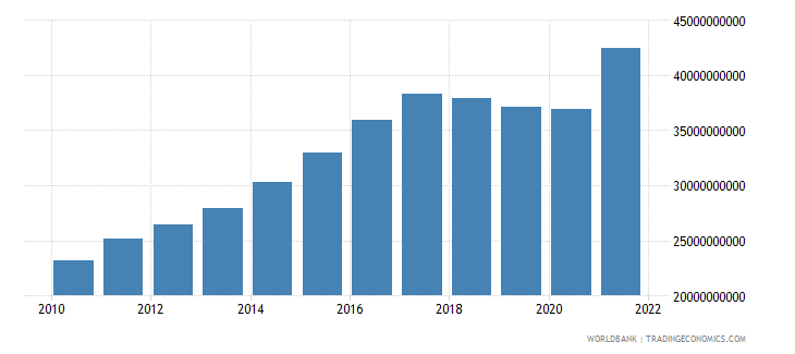 nicaragua gdp ppp us dollar wb data