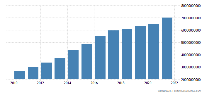 nicaragua general government final consumption expenditure current lcu wb data