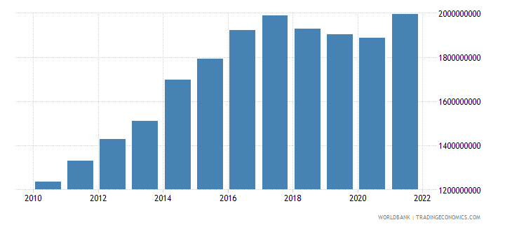 nicaragua general government final consumption expenditure us dollar wb data