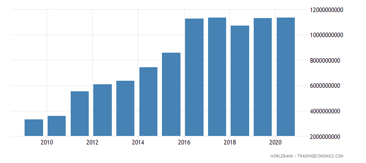 nicaragua goods and services expense current lcu wb data
