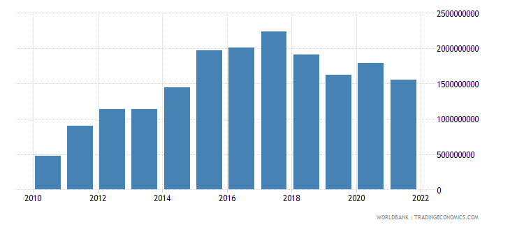 nicaragua gross domestic savings us dollar wb data