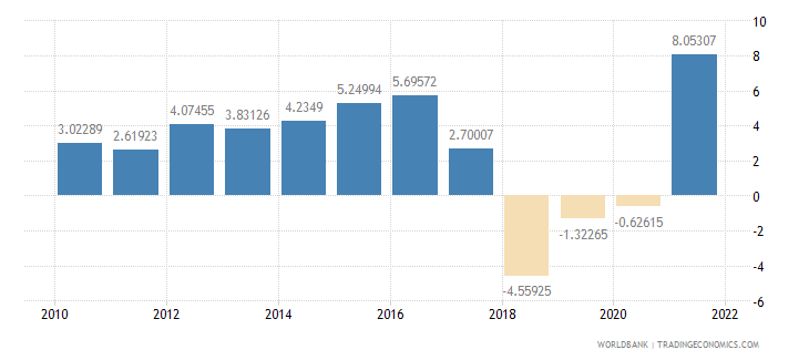 nicaragua household final consumption expenditure annual percent growth wb data