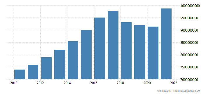 nicaragua household final consumption expenditure constant 2000 us dollar wb data