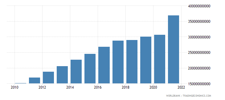 nicaragua household final consumption expenditure current lcu wb data