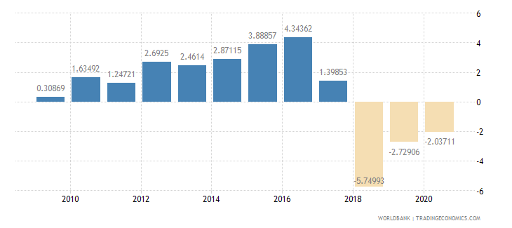 nicaragua household final consumption expenditure per capita growth annual percent wb data