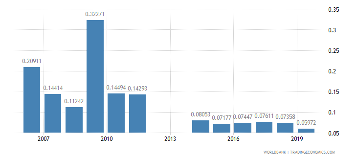nicaragua ict goods exports percent of total goods exports wb data