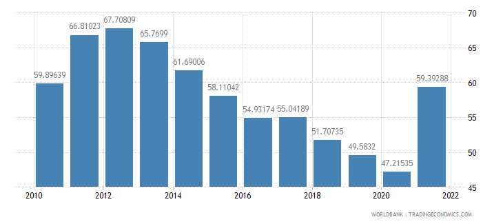 nicaragua imports of goods and services percent of gdp wb data