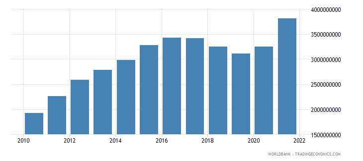 nicaragua industry value added us dollar wb data