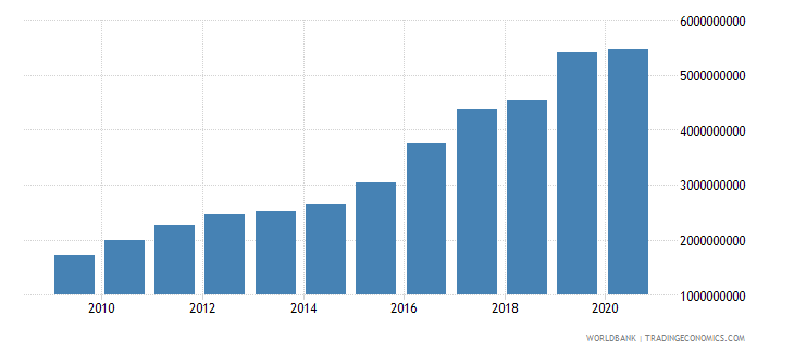 nicaragua interest payments current lcu wb data