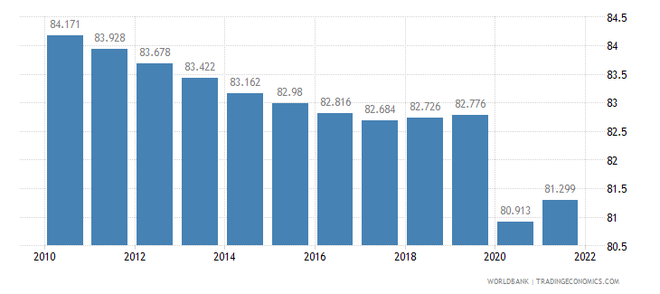 nicaragua labor participation rate male percent of male population ages 15 plus  wb data