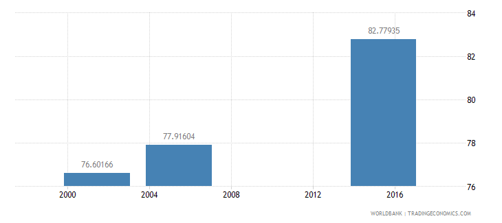 nicaragua literacy rate adult female percent of females ages 15 and above wb data