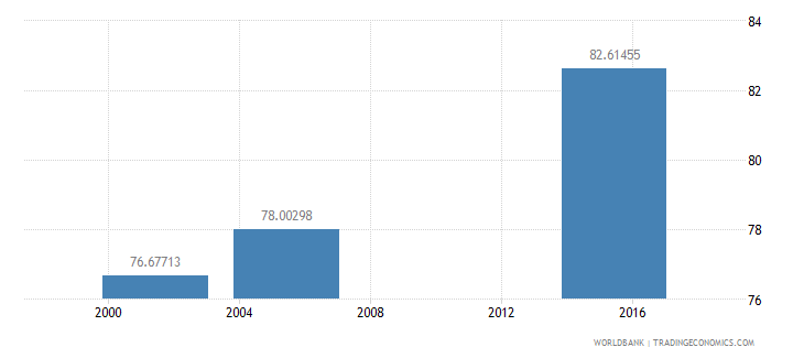 nicaragua literacy rate adult total percent of people ages 15 and above wb data