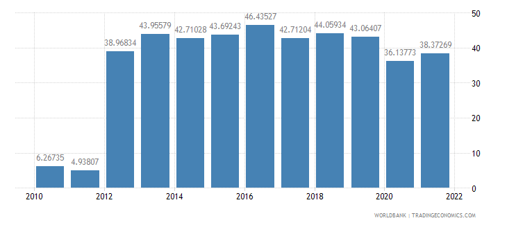 nicaragua manufactures exports percent of merchandise exports wb data