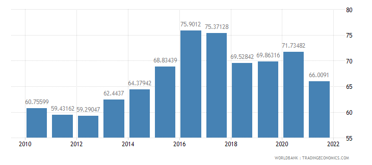 nicaragua manufactures imports percent of merchandise imports wb data