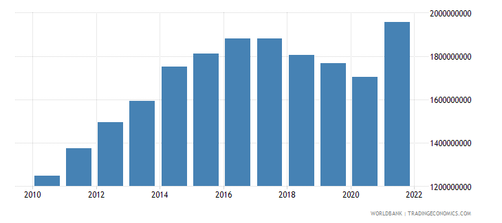 nicaragua manufacturing value added us dollar wb data