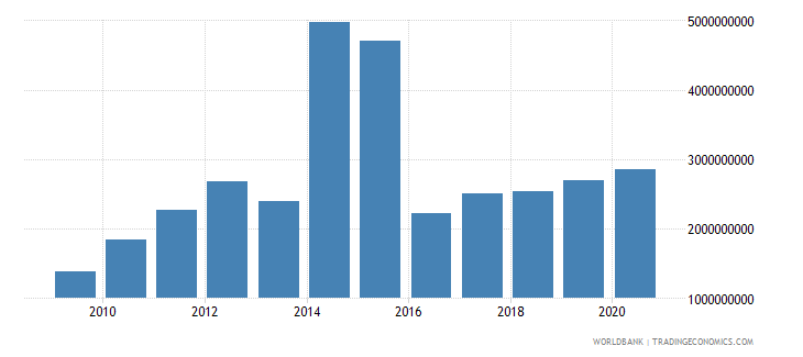 nicaragua merchandise exports by the reporting economy us dollar wb data