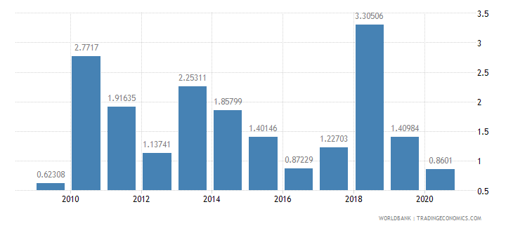 nicaragua merchandise exports to developing economies outside region percent of total merchandise exports wb data