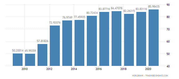 nicaragua multilateral debt service percent of public and publicly guaranteed debt service wb data