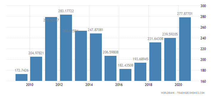 nicaragua net barter terms of trade index 2000  100 wb data