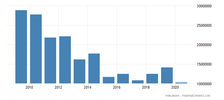 nicaragua net bilateral aid flows from dac donors germany us dollar wb data