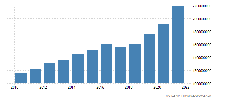 nicaragua net current transfers from abroad us dollar wb data