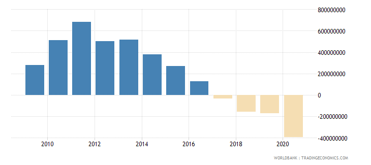 nicaragua net flows on external debt private nonguaranteed png nfl us dollar wb data