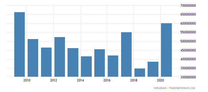 nicaragua net official development assistance and official aid received us dollar wb data