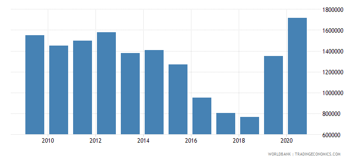 nicaragua net official flows from un agencies unfpa us dollar wb data