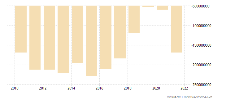 nicaragua net trade in goods and services bop us dollar wb data