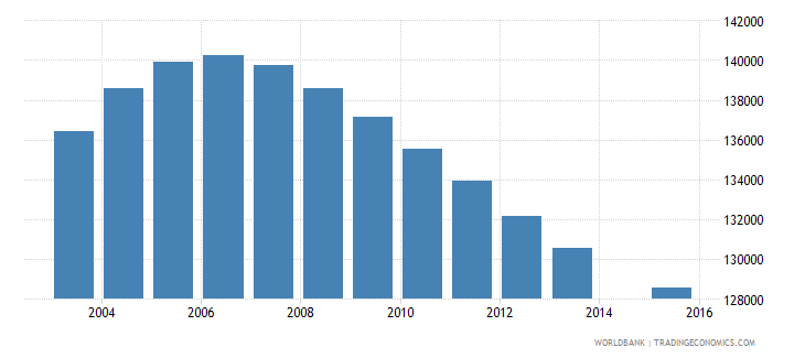 nicaragua population age 13 total wb data
