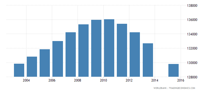 nicaragua population age 15 total wb data