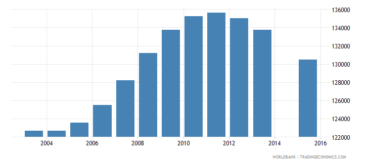 nicaragua population age 17 total wb data