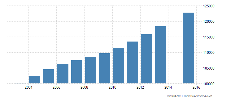 nicaragua population age 24 total wb data