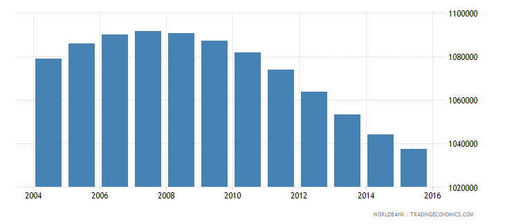 nicaragua population ages 10 17 total wb data