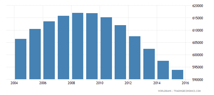 nicaragua population ages 10 18 male wb data