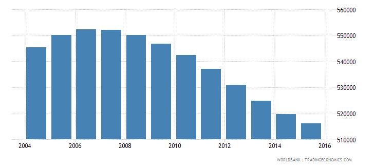 nicaragua population ages 12 15 total wb data