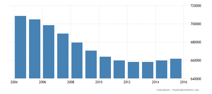 nicaragua population ages 7 11 total wb data