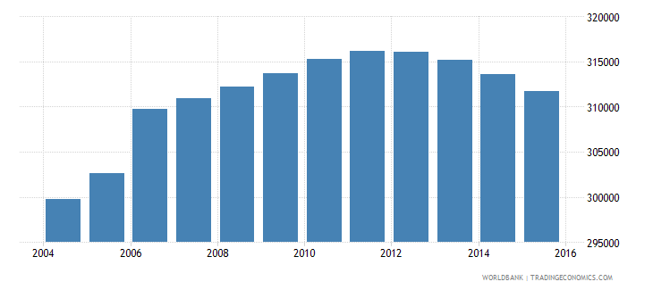 nicaragua population of the official age for tertiary education male number wb data