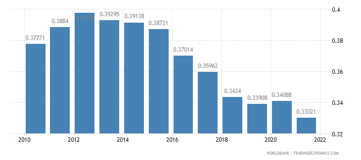nicaragua ppp conversion factor gdp to market exchange rate ratio wb data