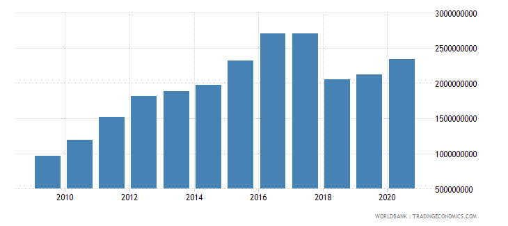 nicaragua taxes on international trade current lcu wb data