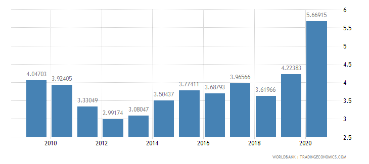 nicaragua total reserves in months of imports wb data