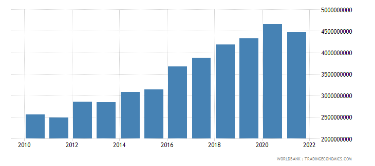 niger agriculture value added constant 2000 us dollar wb data