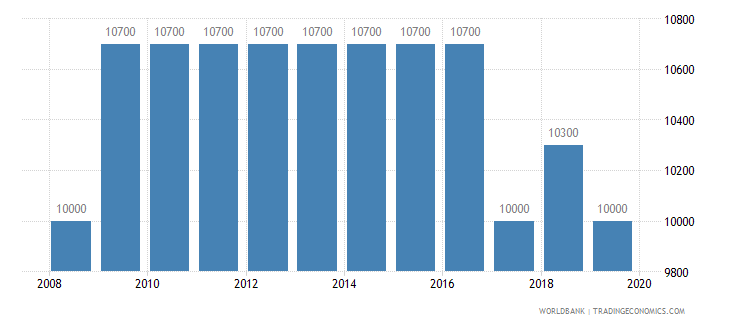 niger armed forces personnel total wb data