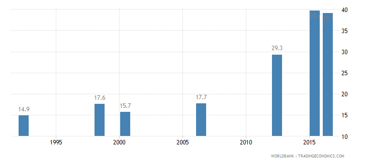 niger births attended by skilled health staff percent of total wb data