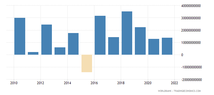 niger changes in inventories current lcu wb data