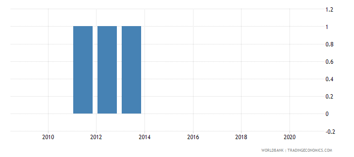 niger consumer price index base year wb data